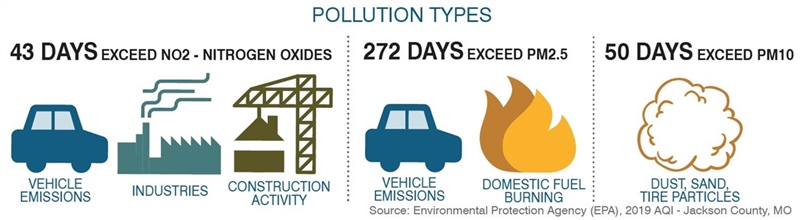Air Quality - Pollution Types