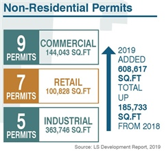 Non-Residential Permits