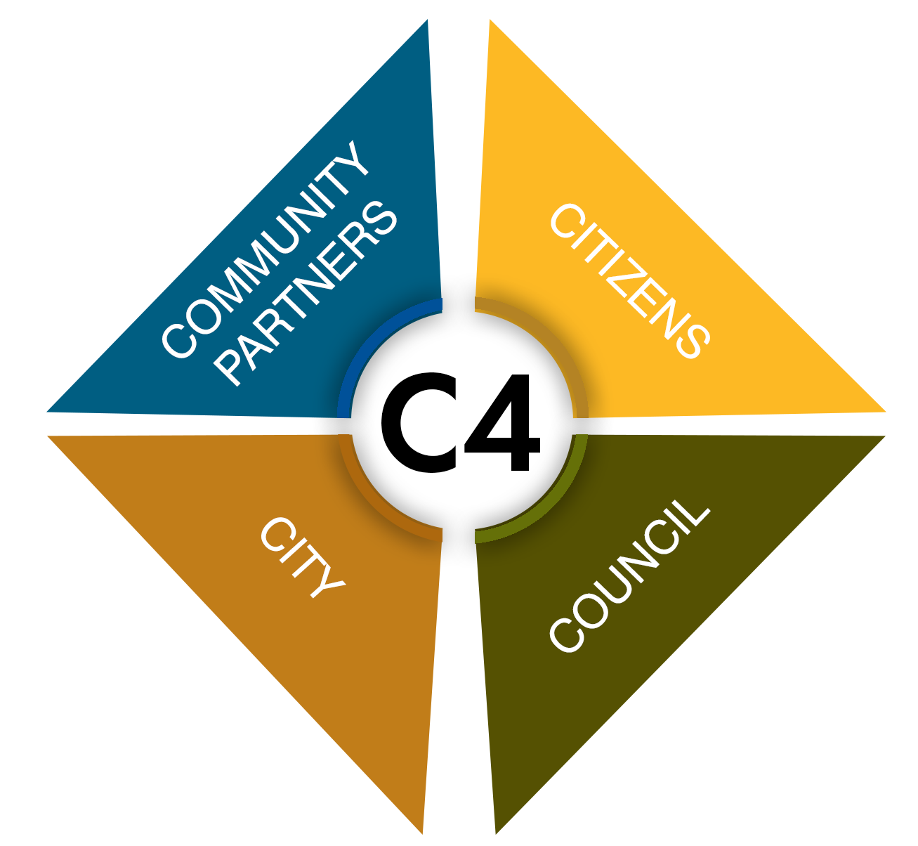C4 logo displaying the four pieces including: Community Partners, Citizens, Council, and City