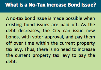 Image containing the following text: What is a No-Tax Increase Bond Issue? A no-tax bond issue is made possible when existing bond issues are paid off. As the debt increases, the City can issue new bonds, with voter approval, and pay them off over time within the current property tax levy. Thus, there is no need to increase the current property tax levy to pay the debt.