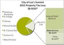 Pie Chart Image City of LS 2012 Property Tax Levy. $8.9232. City of LS 17%, Broken down into the following: General Fund $0.9214, Parks $0.1629, Debt Service $0.4697